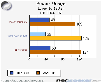 Power Consumption Conclusion Amd Athlon Ii X4 635 Phenom Ii X4 910e Review Page 11
