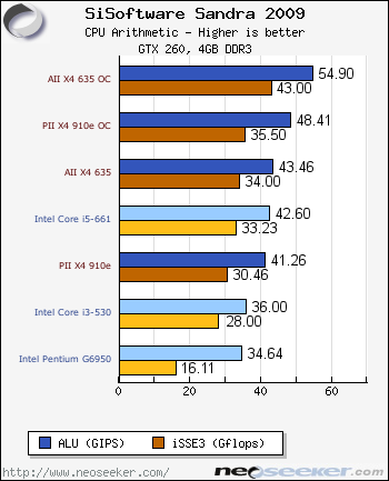 Sisoft Sandra Amd Athlon Ii X4 635 Phenom Ii X4 910e Review Page 3