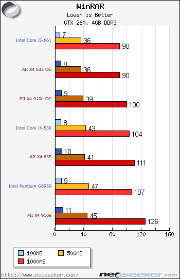 Winrar Cinebench Amd Athlon Ii X4 635 Phenom Ii X4 910e Review Page 5