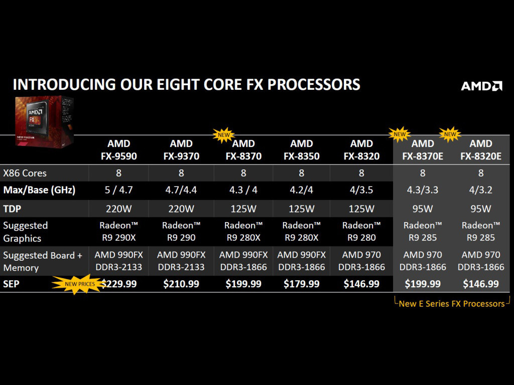 Amd Fx 8320e Cpu Review Introduction Closer Look