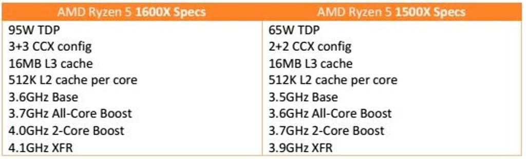 AMD Ryzen 5 Series CPU Review - Introduction & Closer Look