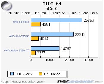 Aida 64 & SiSoftware Sandra - AMD A10-7850K, MSI R7 250 OC