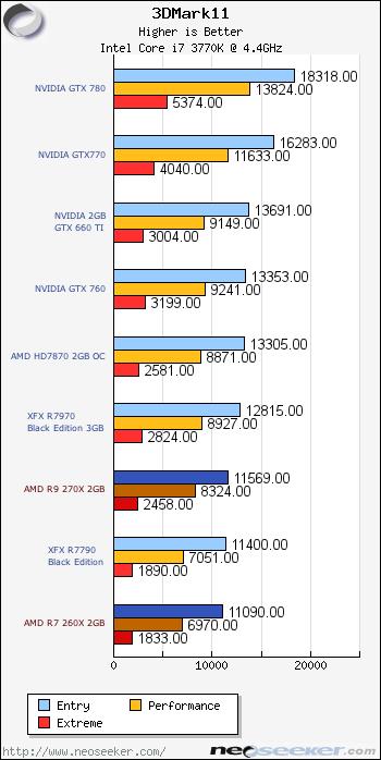 AMD Radeon R9 270X & R7 260X Review - Page 11 - Futuremark 3DMark 11