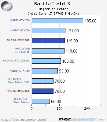 AMD Radeon R9 270X & R7 260X Review - AMD R7 & R9 200X