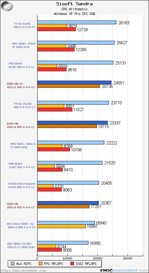 Sandra Tests Amd Athlon 64 5000 X2 Black Edition Review Page 4