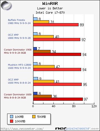 Corsair Dominator PC3-12800 8GB Review - Page 5 - HandBrake
