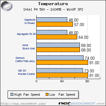 Gigabyte G-Power Cooler Pro - Page 4 - Test Results