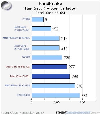 Intel Core i5-661 Review - Page 6 - Handbrake & POV-Ray