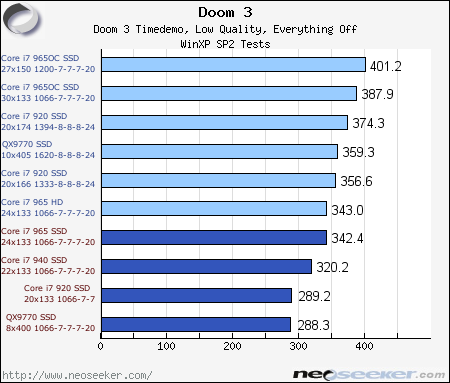 Intel Core i7 920 940 965 Review & Overclocking - Page 22 - Doom 3