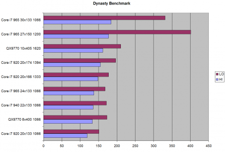 Intel Core i7 920 940 965 Review & Overclocking - Page 28 - Dynasty