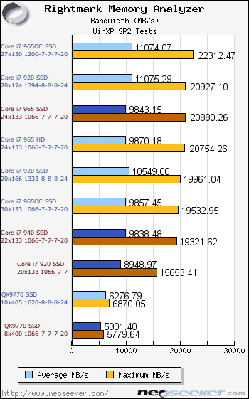 Intel Core i7 920 940 965 Review & Overclocking - Page 19
