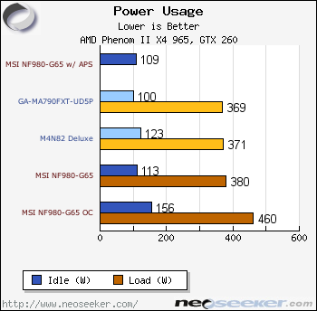 MSI NF980-G65 Motherboard Review - Page 16 - Power Usage