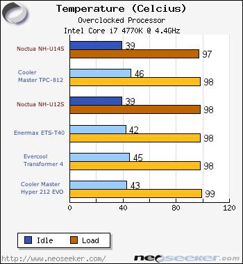 Noctua NH-U12S & NH-U14S CPU Cooler Review - Page 7 - Noctua NH-U14S
