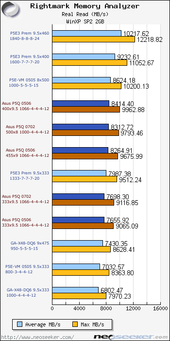 Asus P5Q Deluxe Review & Overclocking - Page 15 - RightMark Read & Write