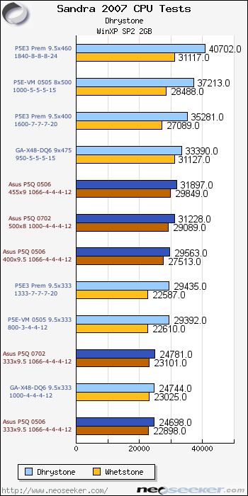 Asus P5Q Deluxe Review & Overclocking - Page 14 - Sandra