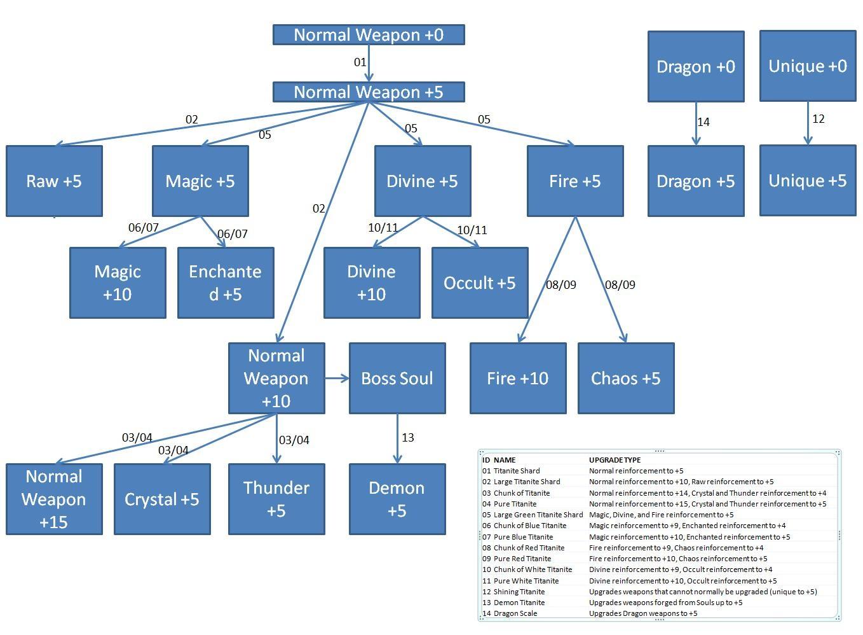 Vanguard demon's souls english wiki.