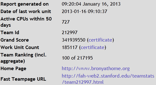 Brony@Home Hits top 100 Teams - Jan 16, 2013