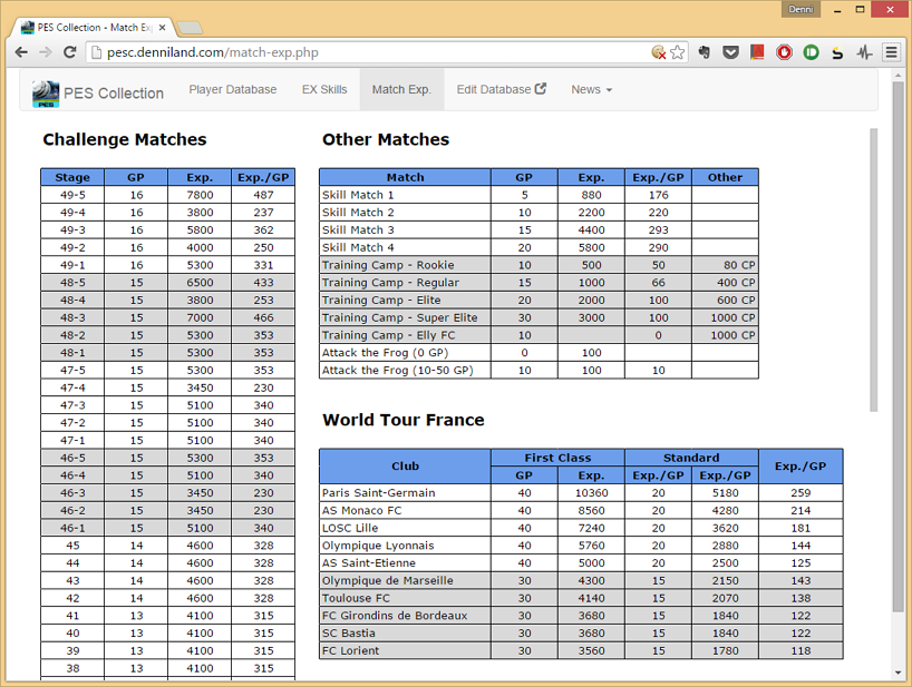 Match Exp Reference Table Mobile Football Games Forum Mfg