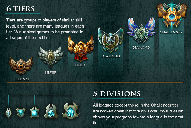 League of Legends implementing tiered league system to