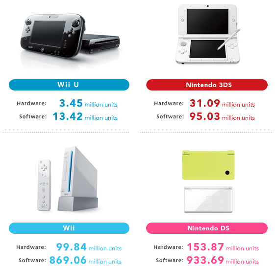 Nintendo Console Hardware & Software Sales FY 2013