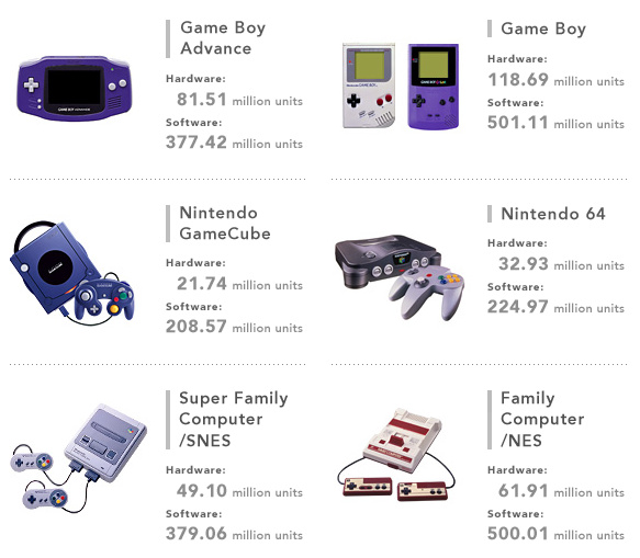 Nintendo Legacy Console Hardware & Software Sales FY 2013