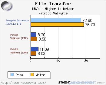 Patriot Valkyrie NAS Review - Page 6 - Testing Setup