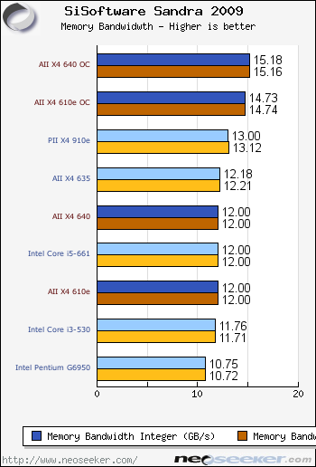 Amd Athlon Ii X4 640 X4 610e Review Introduction Specifications Pricing